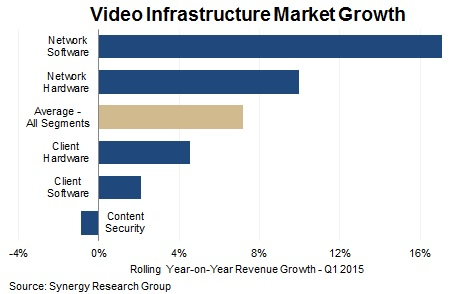 Video Infrastructure Market Growth - Network Software, Network Hardware, Client Hardware, Client Software, Content Security, Average-All Segments - Rolling Year-on-Year Revenue Growth-Q1 2015