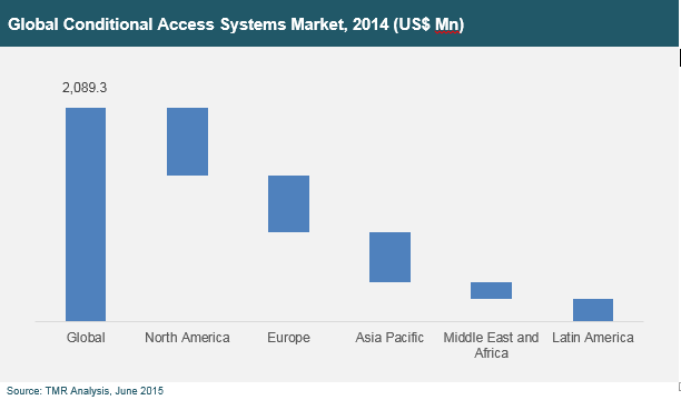 Global Conditional Access Systems Market: 2014 - Global, North America, Europe, Asia-Pacific, Middle-East and Africa, Latin America