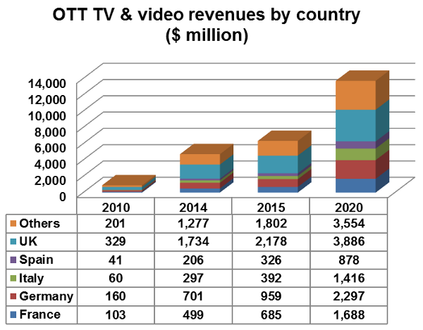 OTT TV and video revenues by country - UK, Spain, Italy, Germany, France, Others