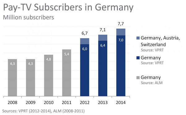 Pay TV Subscribers in Germany, Austria and Switzerland (millions) - 2008 to 2014 - Sources: VPRT, ALM