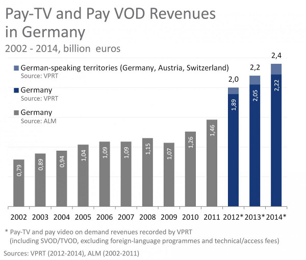 Pay TV and Pay VOD Revenues in Germany, Austria and Switzerland (€ Billions) - 2002 to 2014 - Sources: VPRT, ALM