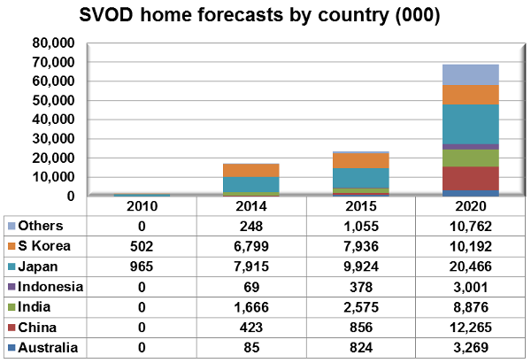 SVOD home forecasts by country - South Korea, Japan, Indonesia, India, China, Australia, Others