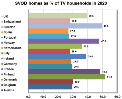 SVOD homes as percentage of TV households in 2020 - UK, Switzerland, Sweden, Spain, Portugal, Norway, Netherlands, Italy, Ireland, Germany, France, Finland, Denmark, Belgium, Austria