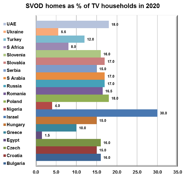 SVOD homes as percentage of TV households in 2020 - UAE, Ukraine, Turkey, South Africa, Slovenia, Slovakia, Serbia, Saudi Arabia, Russia, Romania, Poland, Nigeria, Israel, Hungary, Greece, Egypt, Czech Republic, Croatia, Bulgaria