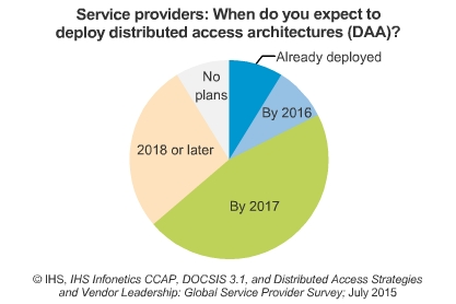 Service providers - when do you expect to deploy distributed access architectures (DAA)? - Already deployed, By 2016, By 2017, 2018 or later, No plans