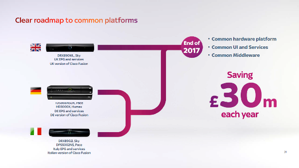 Sky STB Roadmap - Humax, Pace plc, Cisco Systems