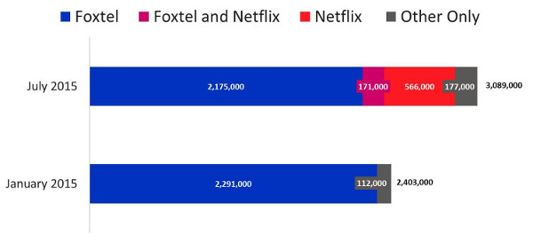 Estimated number of Households with Pay/Subscription TV service - Foxtel, Foxtel and Netflix, Netflix, Other only - July 2015 versus January 2015