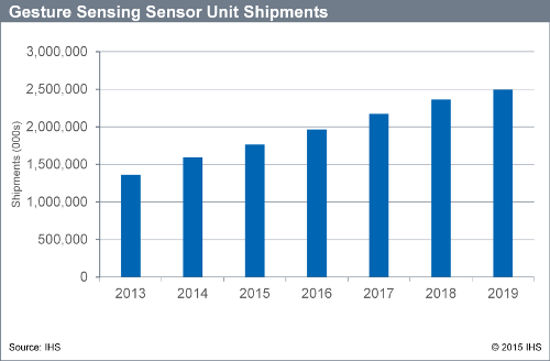 Gesture Sensing Sensor Unit Shipments - 2013 to 2019