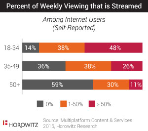 Percentage of Weekly Viewing that is streamed among internet users - OTT viewing by age