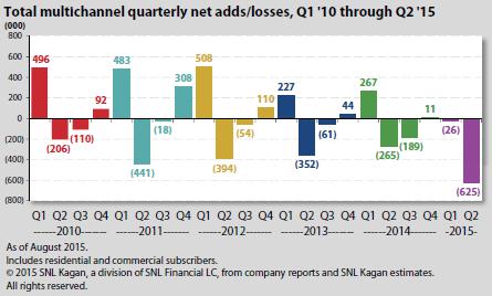 Total multichannel quarterly net adds/losses, Q1 '10 through Q2 '15
