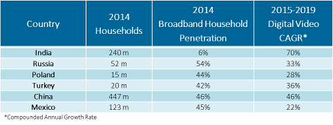 India, Russia, Poland, Turkey, China, Mexico - 2014 Households, 2014 Broadband Household Penetration, 2015-2019 Digital video CAGR