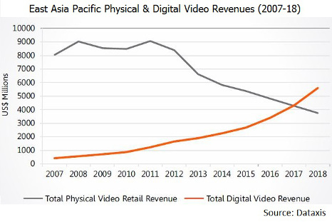 East Asia Pacific Physical & Digital Video Revenues (2007-2018) - Total Physical Video Retail Revenue, Total Digital Video Revenue