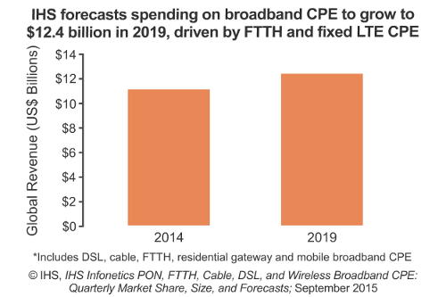 IHS forecasts spending on broadband CPE to grow to $12.4 billion in 2019, driven by FTTH and fixed LTE CPE - 2014, 2019