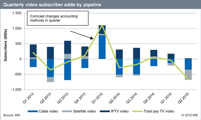 Quarterly video subscriber adds by pipeline - Cable video, Satellite video, IPTV video, Total Pay TV video - 2013-2015