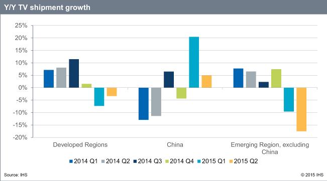 Y/Y TV shipment growth - Developed Regions; China; Emerging Region, excluding China