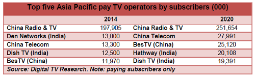 Top five Asia Pacific pay TV operators by subscribers - 2014, 2020 - China Radio and TV, Den Networks, China Telecom, BesTV, Dish TV India, Hathway