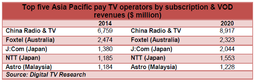 Top five Asia Pacific pay TV operators by subscription and VOD revenues - 2014, 2020 - China Radio and TV, Foxtel, J:Com, NTT, Astro