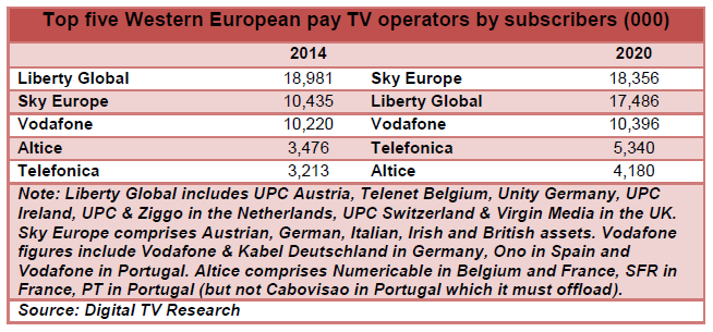 Top five Western European pay TV operators by subscribers - Liberty Global, Sky Europe, Vodafone, Altice, Telefónica