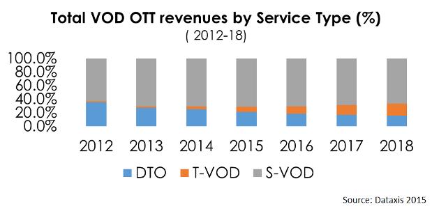 Total VOD OTT revenues by service type LATAM - DTO, T-VOD, S-VOD
