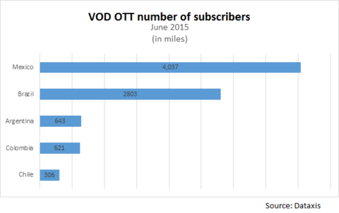 VOD OTT number of subscribers - Mexico, Brazil, Argentina, Colombia, Chile