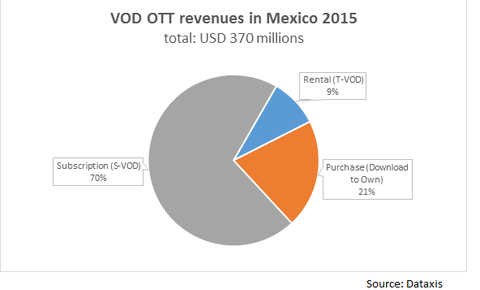VOD OTT revenues in Mexico 2015 - Subscription (S-VOD), Purchase (Download-To-Own), Rental (T-VOD)