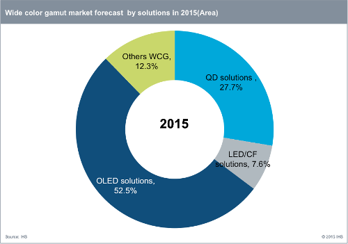Wide color gamut market forecast by solutions in 2015 (Area) - OLED, Quantum dot (QD), Others Wide Color Gamut (WCG), LED/CF