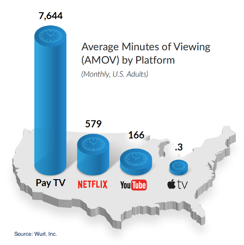 Average Minutes of Viewing (AMOV) by Platform - Pay TV, Netflix, YouTube, Apple TV