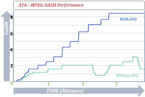 AVA - MPEG-DASH Performance