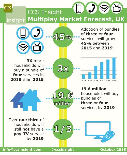CCS UK multiplay forecast October 2015 - BT Group, EE, Virgin Media, BSkyB