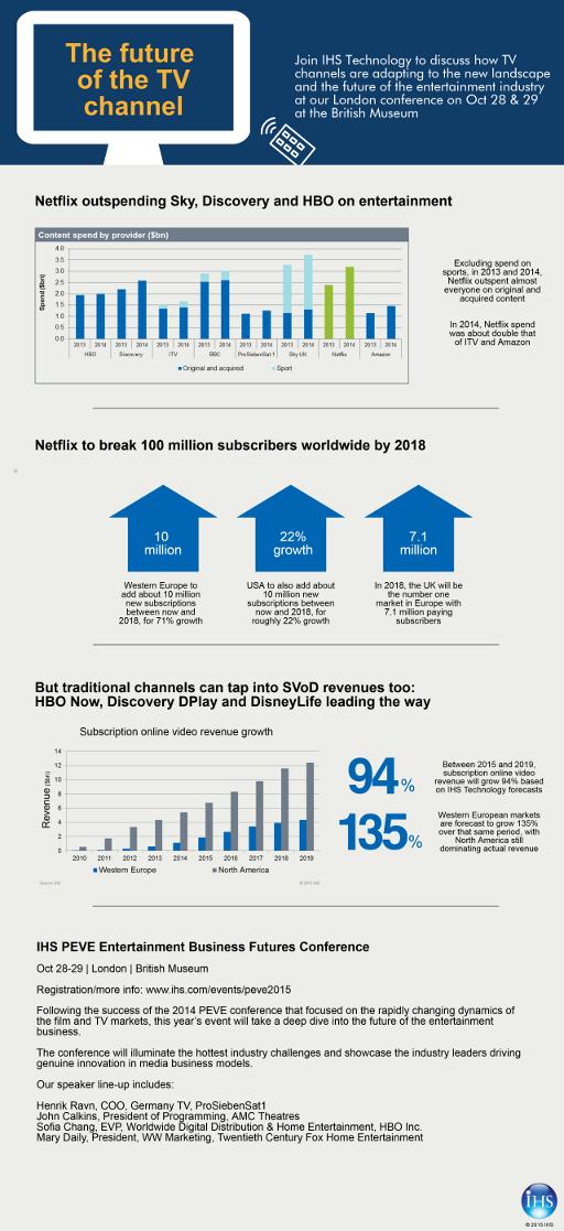 Future of TV Infographic