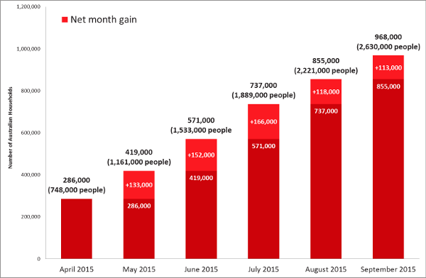Growth in number of Households with Netflix