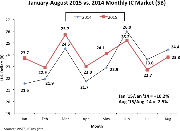 Monthly IC Market - January-August 2015 versus 2014