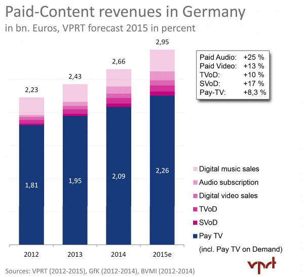 Paid Content Revenues in Germany - Digital music sales, Audio subscription, Digital video sales, TVoD, SVoD, Pay TV