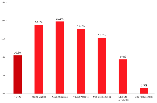Proportion of Household Types with Netflix