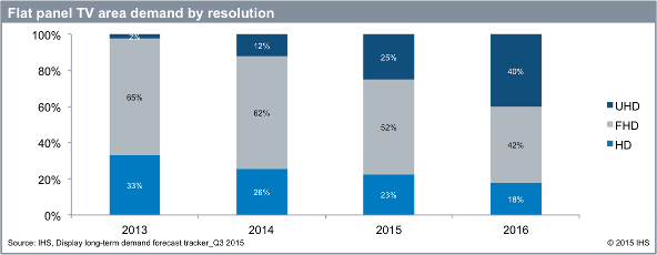 Flat panel TV demand by resolution - UHD, FHD, HD - 2013 to 2016