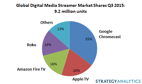 221 million connected TV devices to ship this year ...