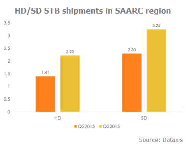 HD-SD STB Shipments in SAARC region