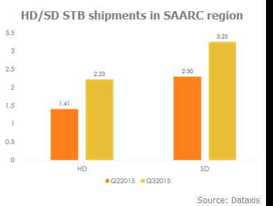 HD-SD STB Shipments in SAARC region