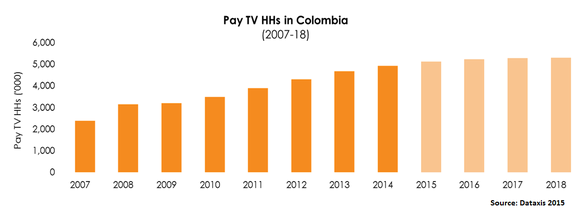 Pay TV Households in Colombia