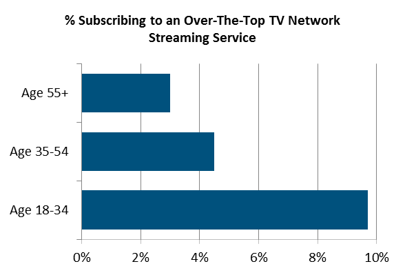 Percentage Subscribing to an Over-The-Top TV Network Streaming Service - Age 18-34, Age 35-54, Age 55+