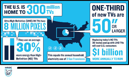 UHD TV Eergy Use Infographic