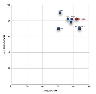 Video Middleware Market - Arris Group, TiVo Inc, Nagra, Ericsson, Rovi Corp, Viaccess-Orca, Cisco Group