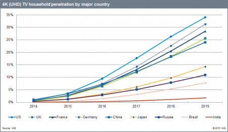 4K (UHD) TV Household Penetration by Major Country - US, UK, France, Germany, China, Japan, Russia, Brazil, India