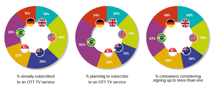 OTT TV will be a big hit with consumers this Christmas