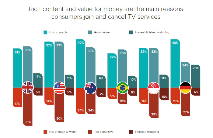 Rich content and value for money are the main reasons consumers join and cancel TV services