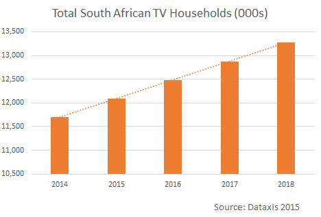 Total South African TV Households
