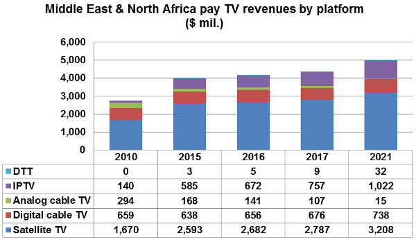 Middle East and North Africa pay TV revenues by platform - DTT, IPTV, cable TV, satellite DTH