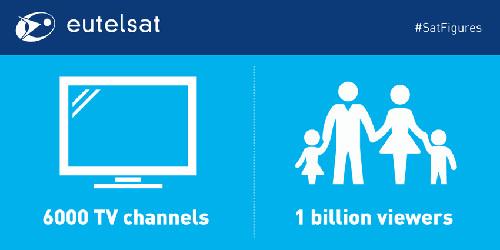6000 TV channels