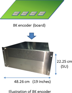 Smaller size and more economical 8K video encoder (Fig. 2)