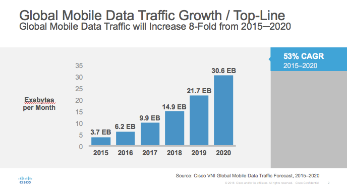 Global Mobile Data Traffic Growth/Top-Line